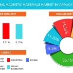 Technavio has published a new report on the global magnetic materials market from 2017-2021. (Graphic: Business Wire)