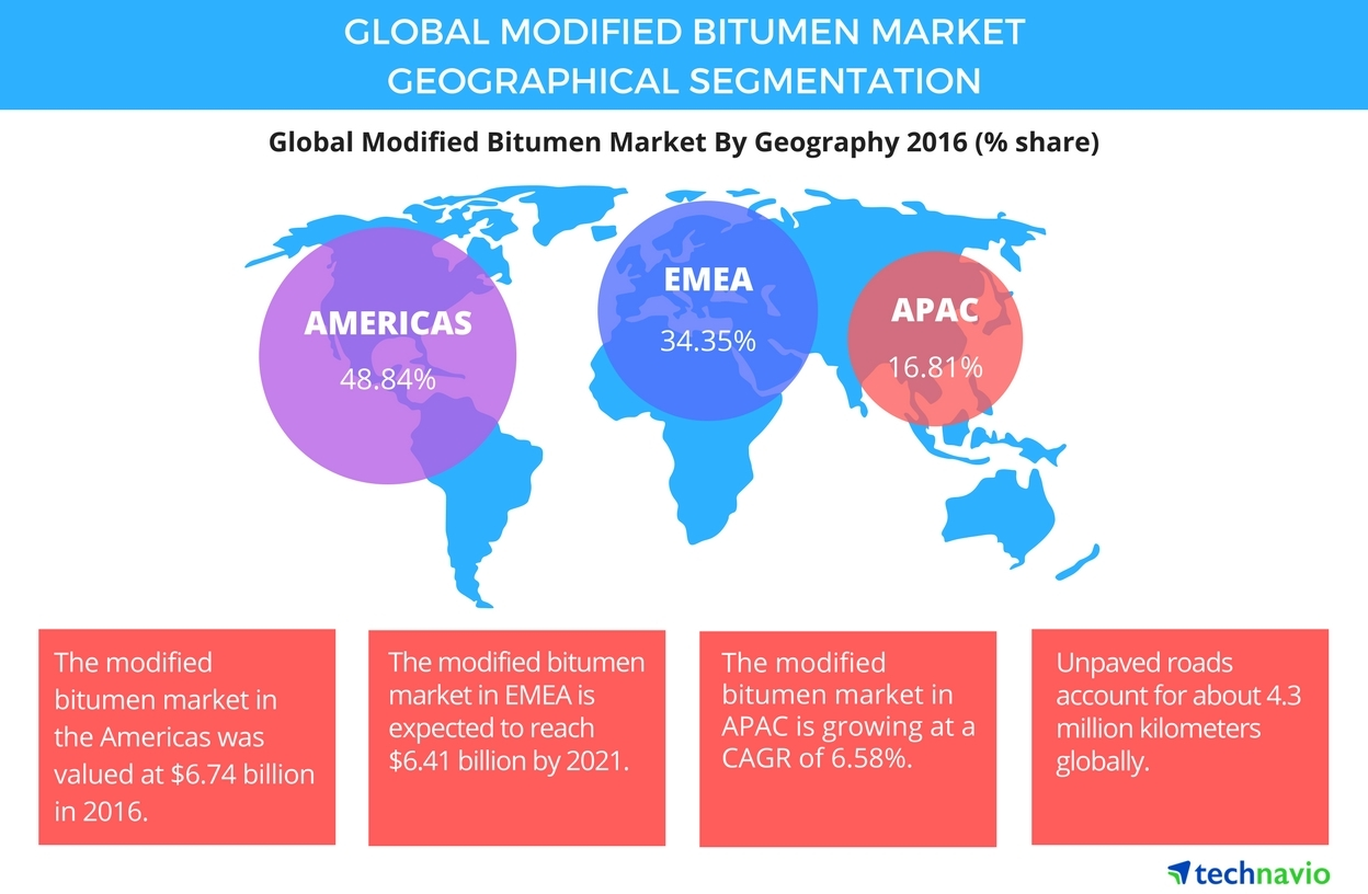 Technavio has published a new report on the global modified bitumen market from 2017-2021. (Graphic: Business Wire)