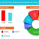 Technavio has published a new report on the global protective workwear market from 2017-2021. (Graphic: Business Wire)
