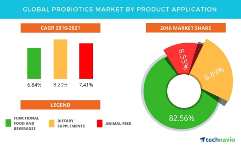 Technavio has published a new report on the global probiotics market from 2017-2021. (Graphic: Business Wire)