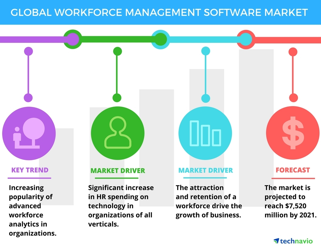 Technavio has published a new report on the global workforce management software market from 2017-2021. (Graphic: Business Wire)