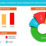 Technavio has published a new report on the global washing soda market from 2017-2021. (Graphic: Business Wire)
