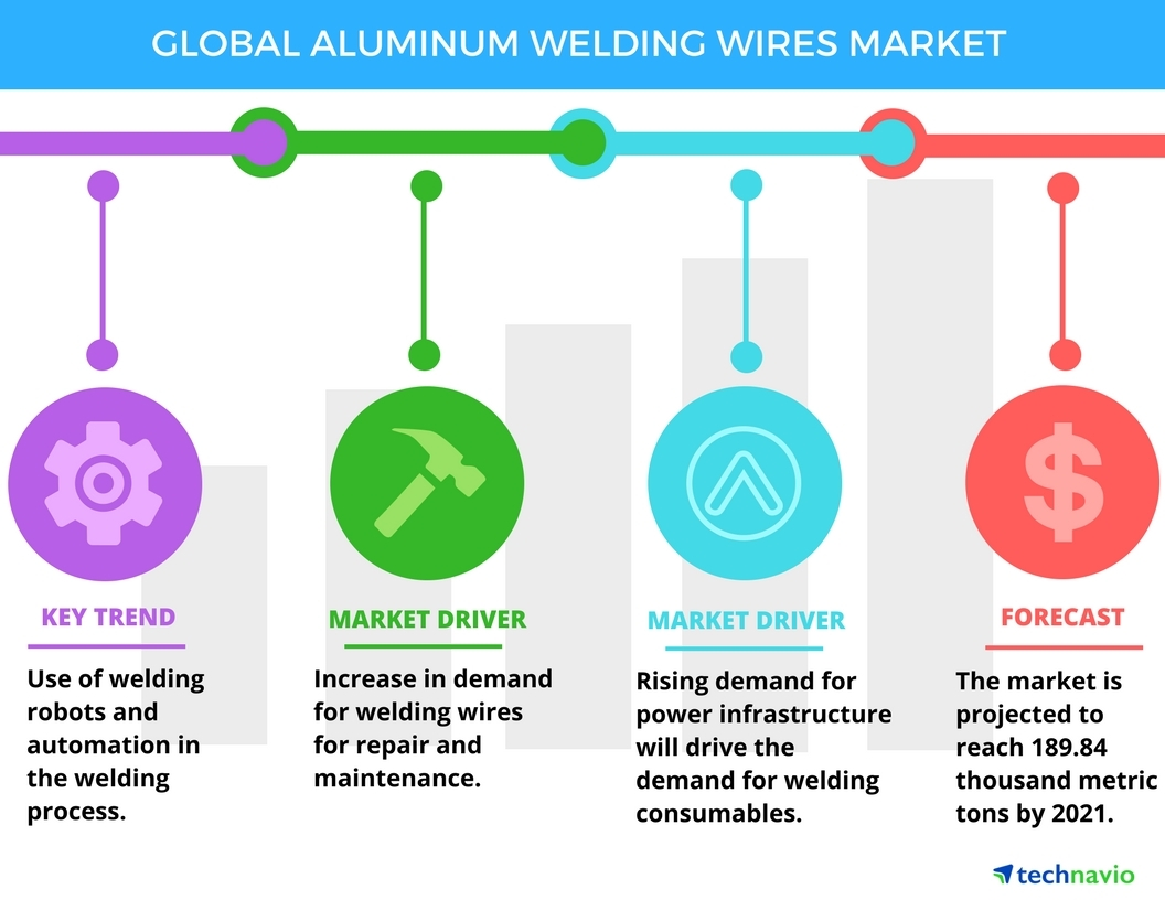 Technavio has published a new report on the global aluminum welding wires market from 2017-2021. (Graphic: Business Wire)