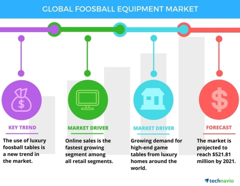 Technavio has published a new report on the global foosball equipment market from 2017-2021. (Graphic: Business Wire)