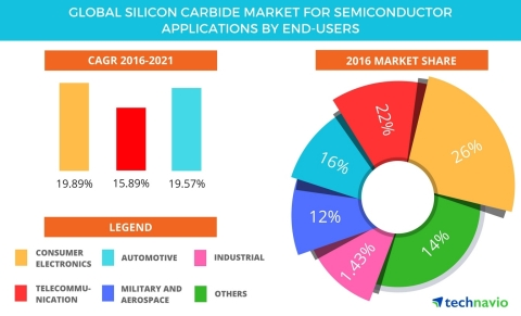 Technavio has published a new report on the global silicon carbide market for semiconductor applications from 2017-2021. (Graphic: Business Wire)