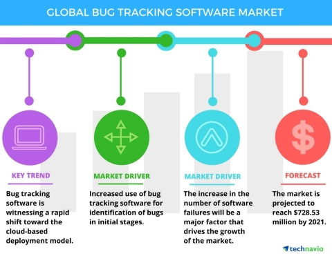 Technavio has published a new report on the global bug tracking software market from 2017-2021. (Graphic: Business Wire)