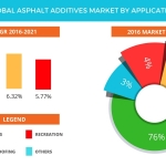 Technavio has published a new report on the global asphalt additives market from 2017-2021. (Graphic: Business Wire)