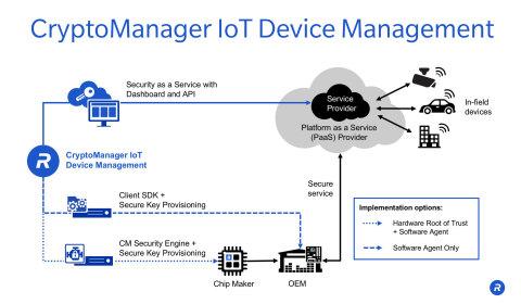 Rambus CryptoManager™ IoT Device Management Ecosystem (Graphic: Rambus)