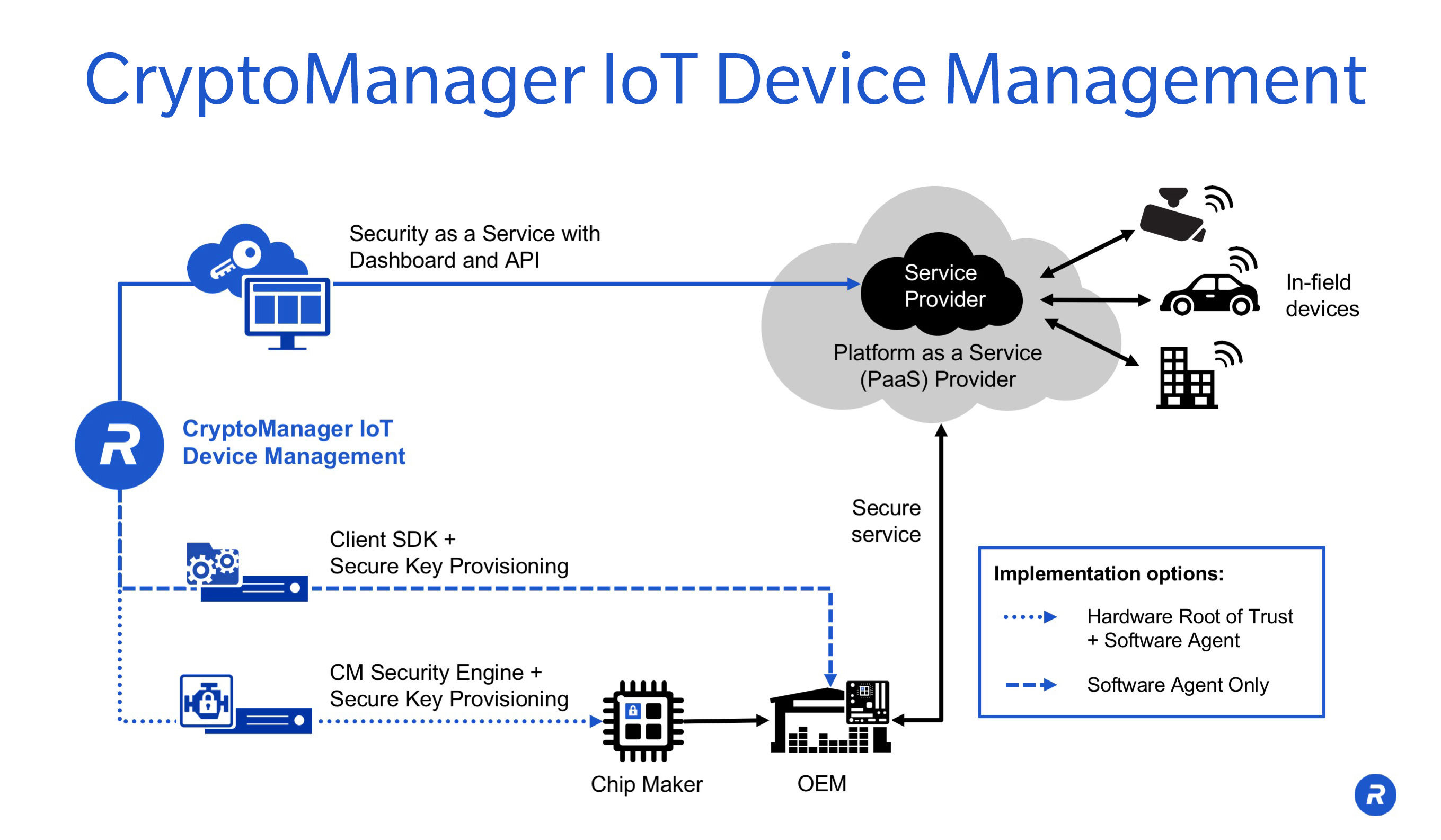 Rambus CryptoManager™ IoT Device Management Ecosystem (Graphic: Rambus)