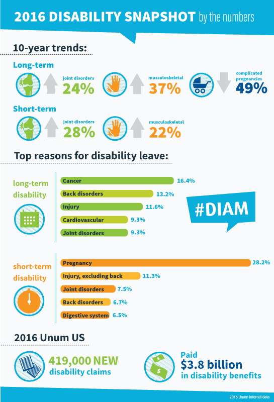 A snapshot of disability leave experience from Unum, the leading provider of group and individual disability insurance in the U.S. (Graphic: Business Wire)