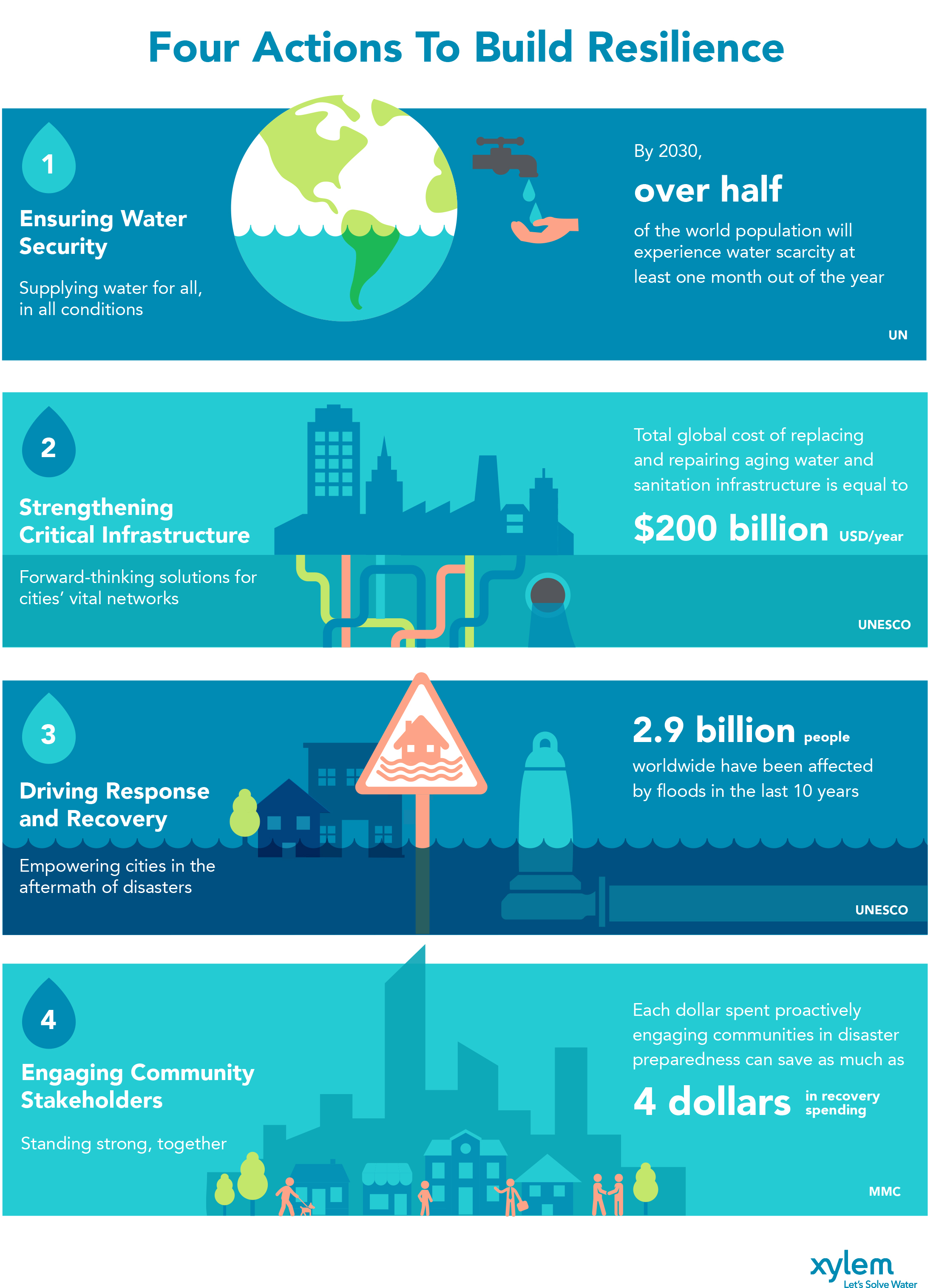 Four Actions to Build Urban Resilience (Graphic: Business Wire)