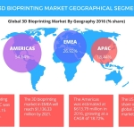 Global 3D Bioprinting Market to Grow at a CAGR of Over 25% Through 2021, Says Technavio