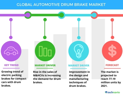 Technavio has published a new report on the global automotive drum brake market from 2017-2021. (Graphic: Business Wire)