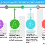 Top 3 Trends Impacting the Global Flame Retardant Apparel Market Through 2021: Technavio
