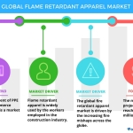 Top 3 Trends Impacting the Global Flame Retardant Apparel Market Through 2021: Technavio