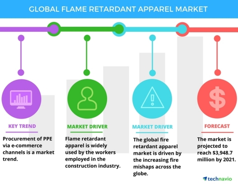 Technavio has published a new report on the global flame retardant apparel market from 2017-2021. (Graphic: Business Wire)