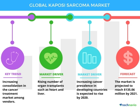 Technavio has published a new report on the global kaposi sarcoma market from 2017-2021. (Graphic: Business Wire)