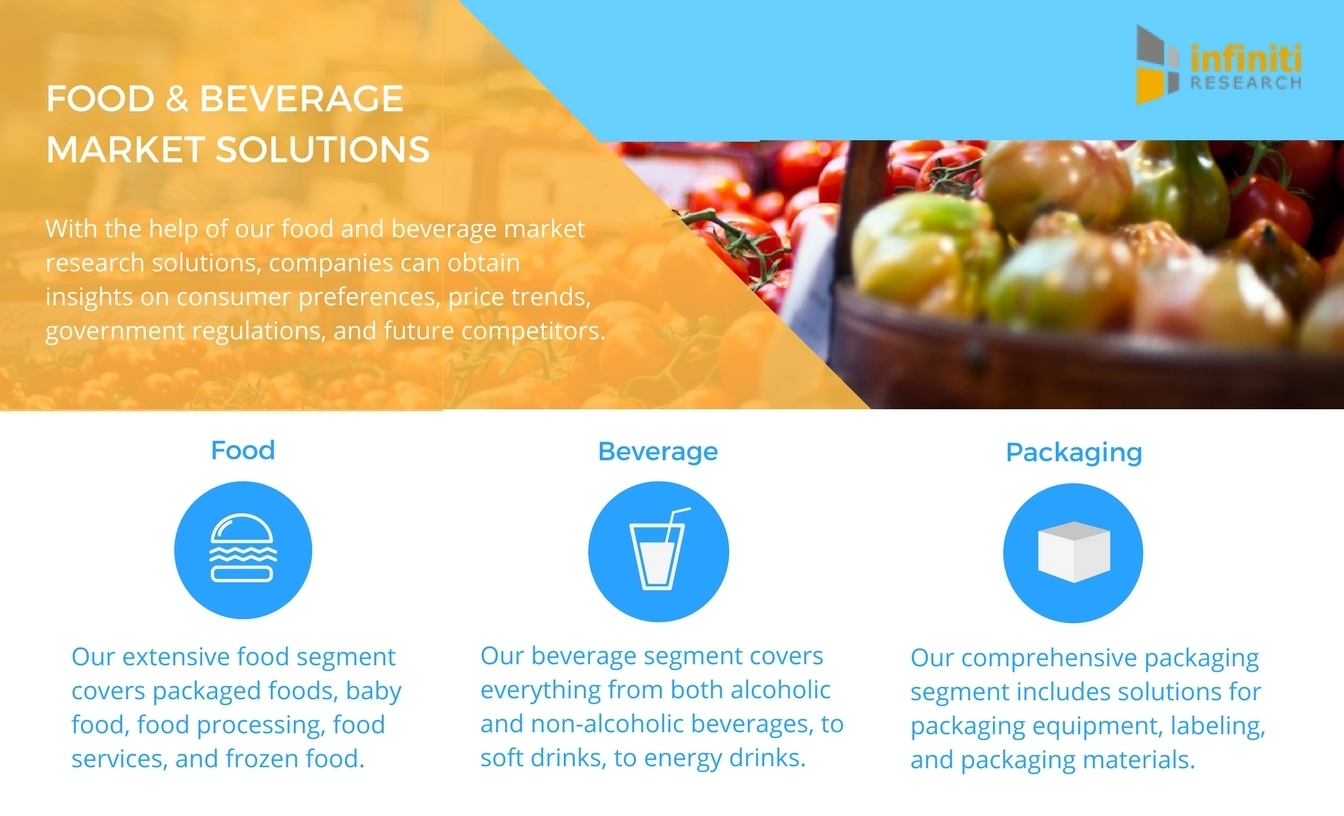 Infiniti Research offers a variety of food and beverage market intelligence solutions. (Graphic: Business Wire)