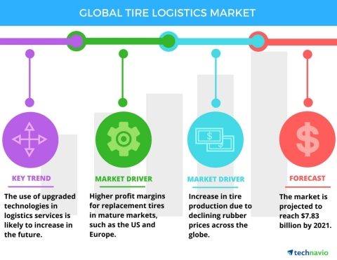 Technavio has published a new report on the global tire logistics market from 2017-2021. (Graphic: B ...
