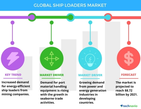 Technavio has published a new report on the global ship loaders market from 2017-2021. (Graphic: Business Wire)