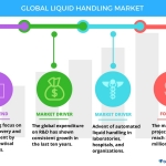 Technavio has published a new report on the global liquid handling market from 2017-2021. (Graphic: Business Wire)