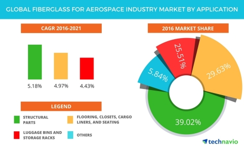 Technavio has published a new report on the global fiberglass market for the aerospace industry from 2017-2021. (Graphic: Business Wire)