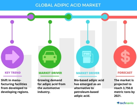 Technavio has published a new report on the global adipic acid market from 2017-2021. (Graphic: Business Wire)