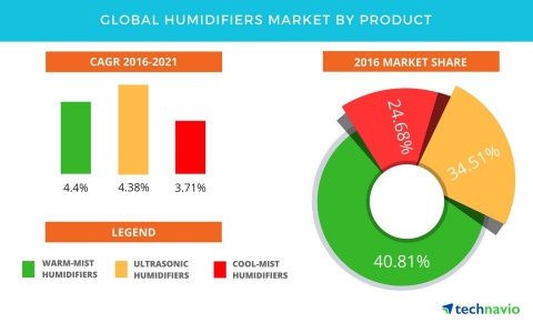 Technavio has published a new report on the global humidifiers market from 2017-2021. (Graphic: Business Wire)