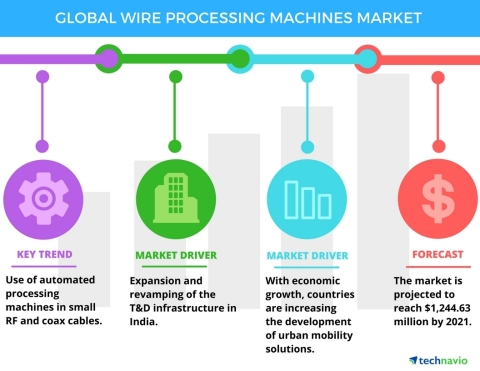 Technavio has published a new report on the global wire processing machines market from 2017-2021. (Graphic: Business Wire)