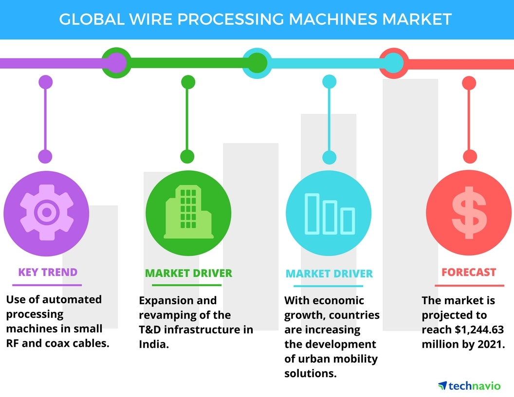 Global Wire Processing Machines Market To Grow At A Cagr Of 9 Mashins Wiring Diagram Wires Through 2021 Reports Technavio Business