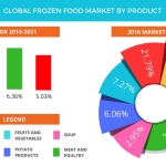 Technavio has published a new report on the global frozen food market from 2017-2021. (Graphic: Business Wire)
