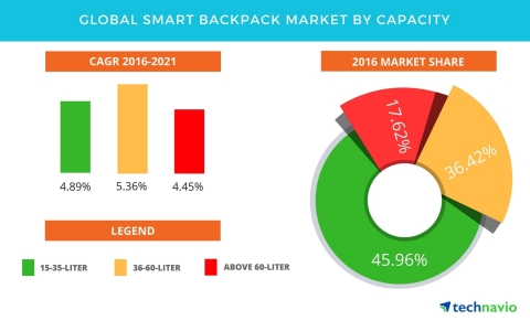 Technavio has published a new report on the global smart backpack market from 2017-2021. (Graphic: Business Wire)