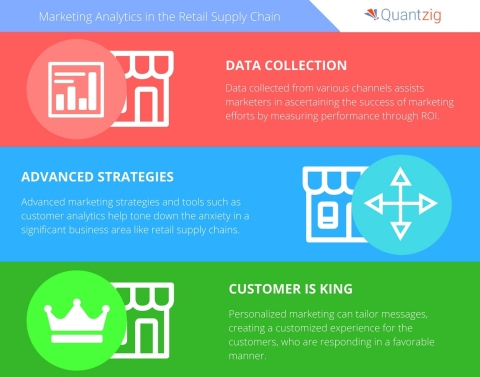 Marketing analytics helps retailers devise strategies to stay ahead of the competition. (Graphic: Business Wire)