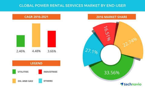 Technavio has published a new report on the global power rental services market from 2017-2021. (Graphic: Business Wire)