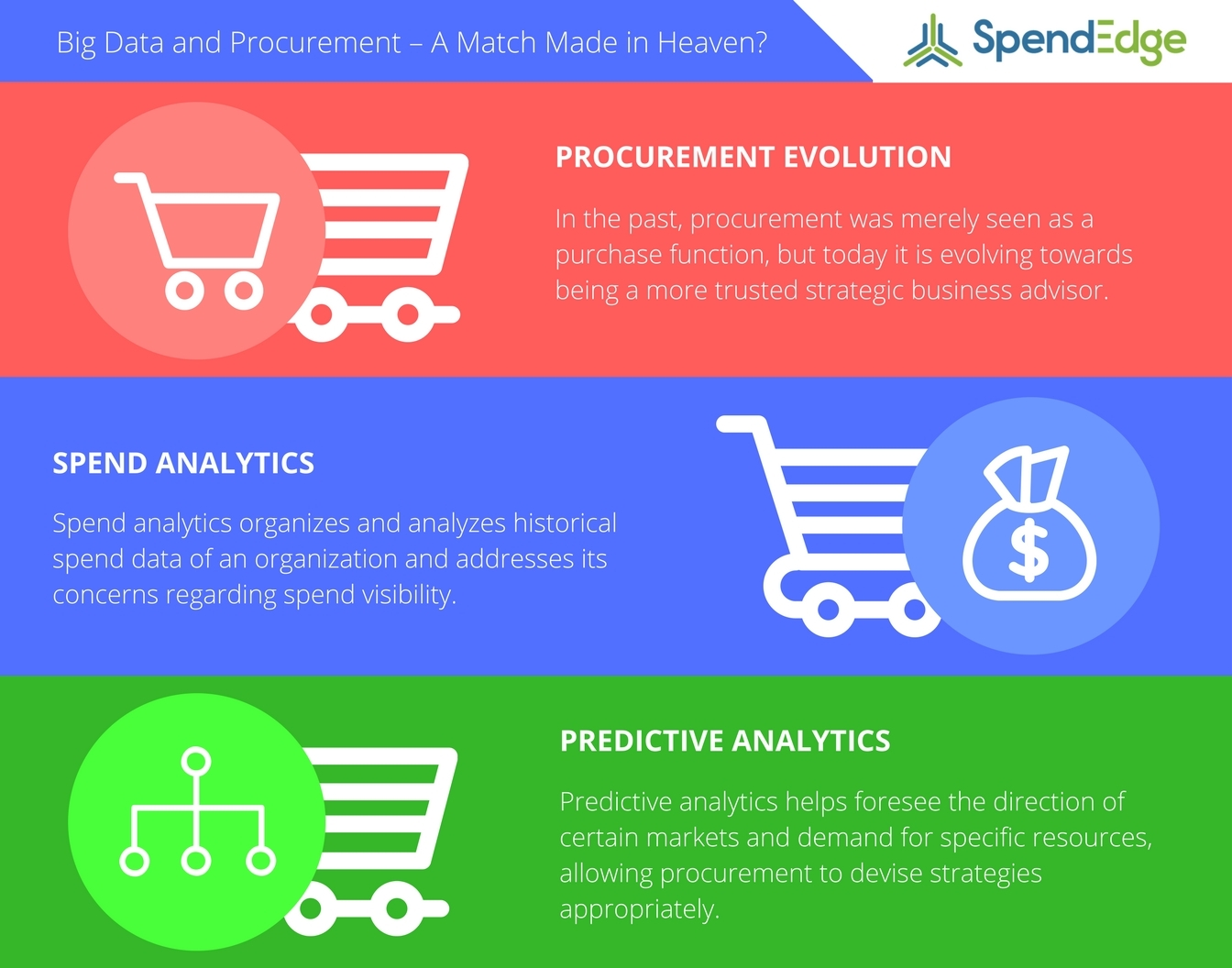 SpendEdge highlights the effects of combining big data and procurement together. (Graphic: Business Wire)