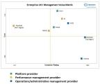 Nemertes Research Enterprise UCC Management Value Matrix (Graphic: Business Wire)