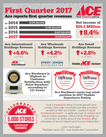 Ace Hardware reports 2017 first quarter revenues (Graphic: Business Wire)