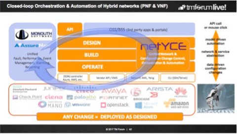 Integration between AssureNow™ software and NetYCE solution enables closed-loop orchestration for hybrid networks (Graphic: Business Wire)