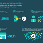 Pepperjam By The Numbers: Since its split from eBay, the performance marketing company has been gaining momentum. | www.pepperjam.com