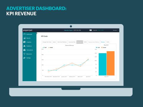 Pepperjam KPI Revenue Dashboard | www.pepperjam.com