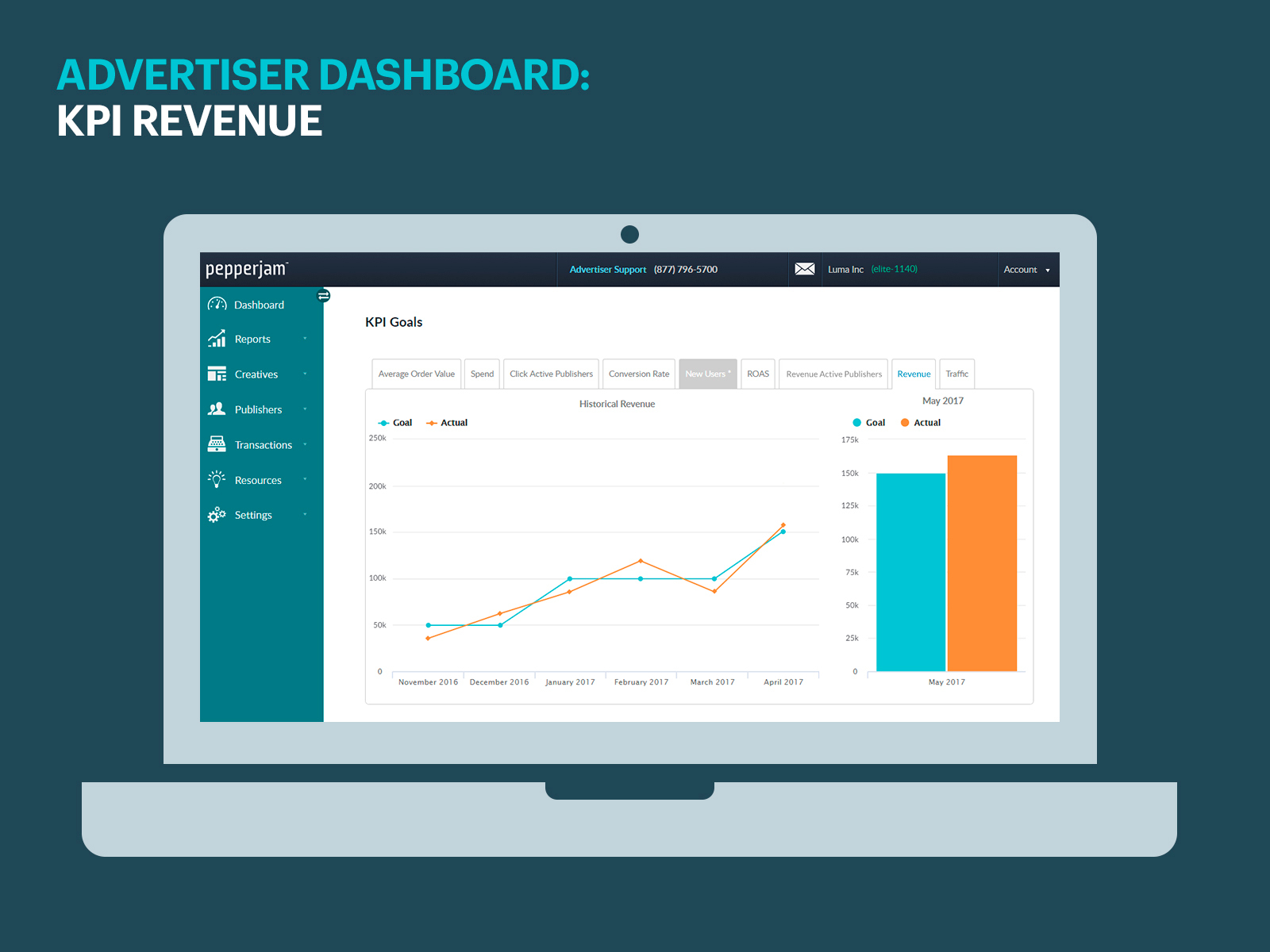 Pepperjam KPI Revenue Dashboard | www.pepperjam.com