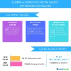 Technavio has published a new report on the global automotive e-retail market from 2017-2021. (Graphic: Business Wire)