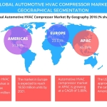 Technavio has published a new report on the global automotive HVAC compressor market from 2017-2021. (Graphic: Business Wire)