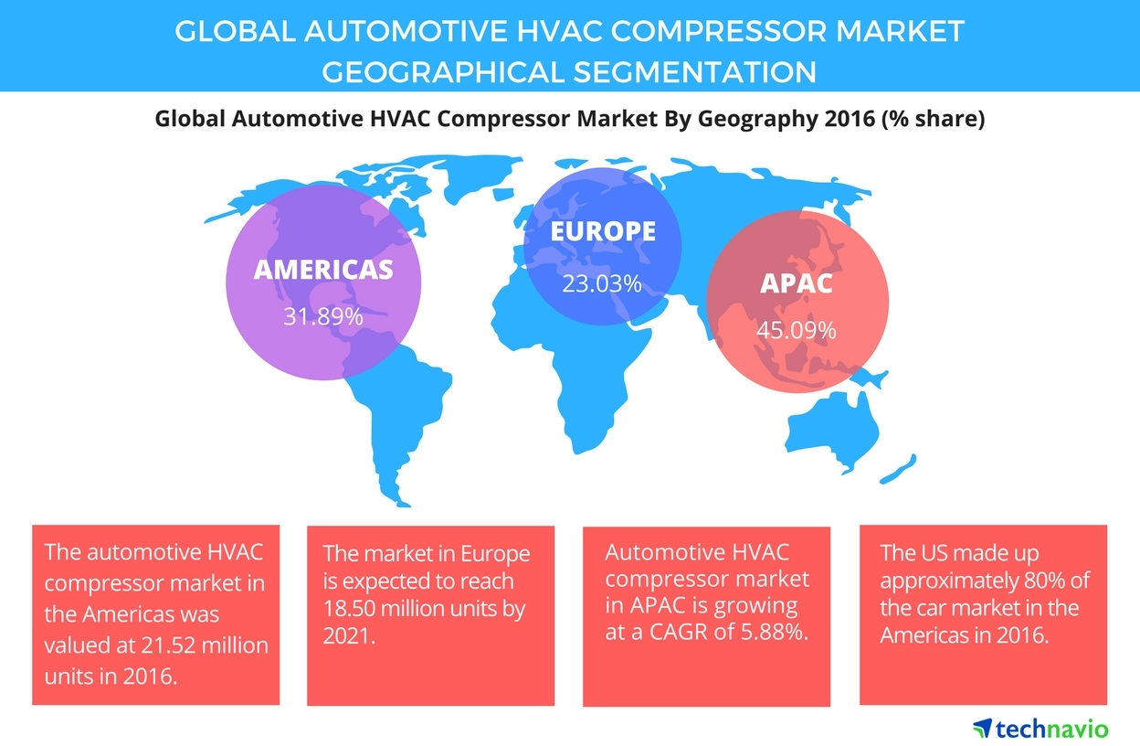 "global automotive hvac market Global automotive hvac (heating, ventilation, and air conditioning) system market - industry highlights 2016 - 2022 analysis 01-september-2016 the ""global automotive hvac system market research report - industry analysis, size, share, growth, trends and forecast"" offered by decisiondatabasescom covers the growth."