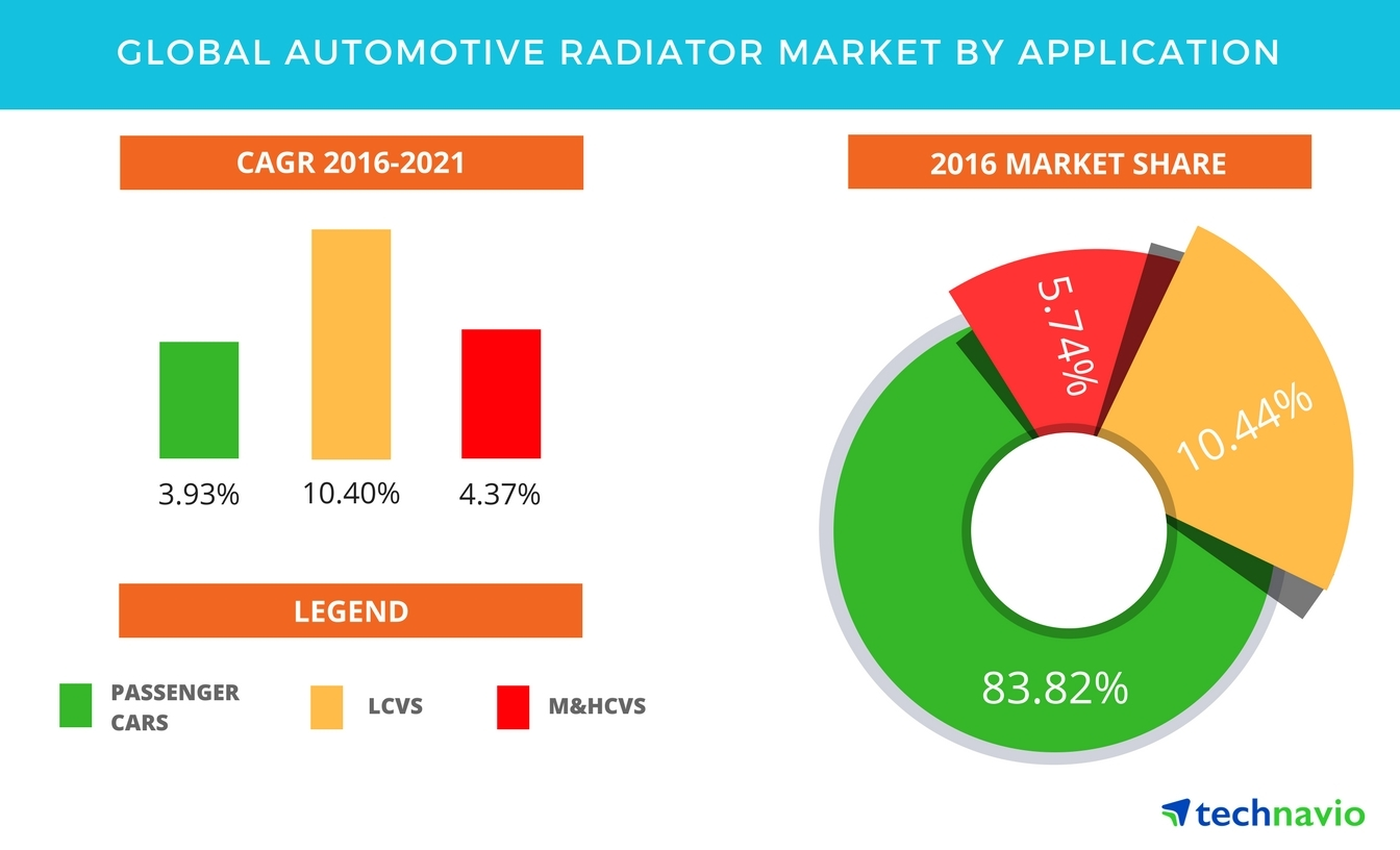 Technavio has published a new report on the global automotive radiator market from 2017-2021. (Graphic: Business Wire)