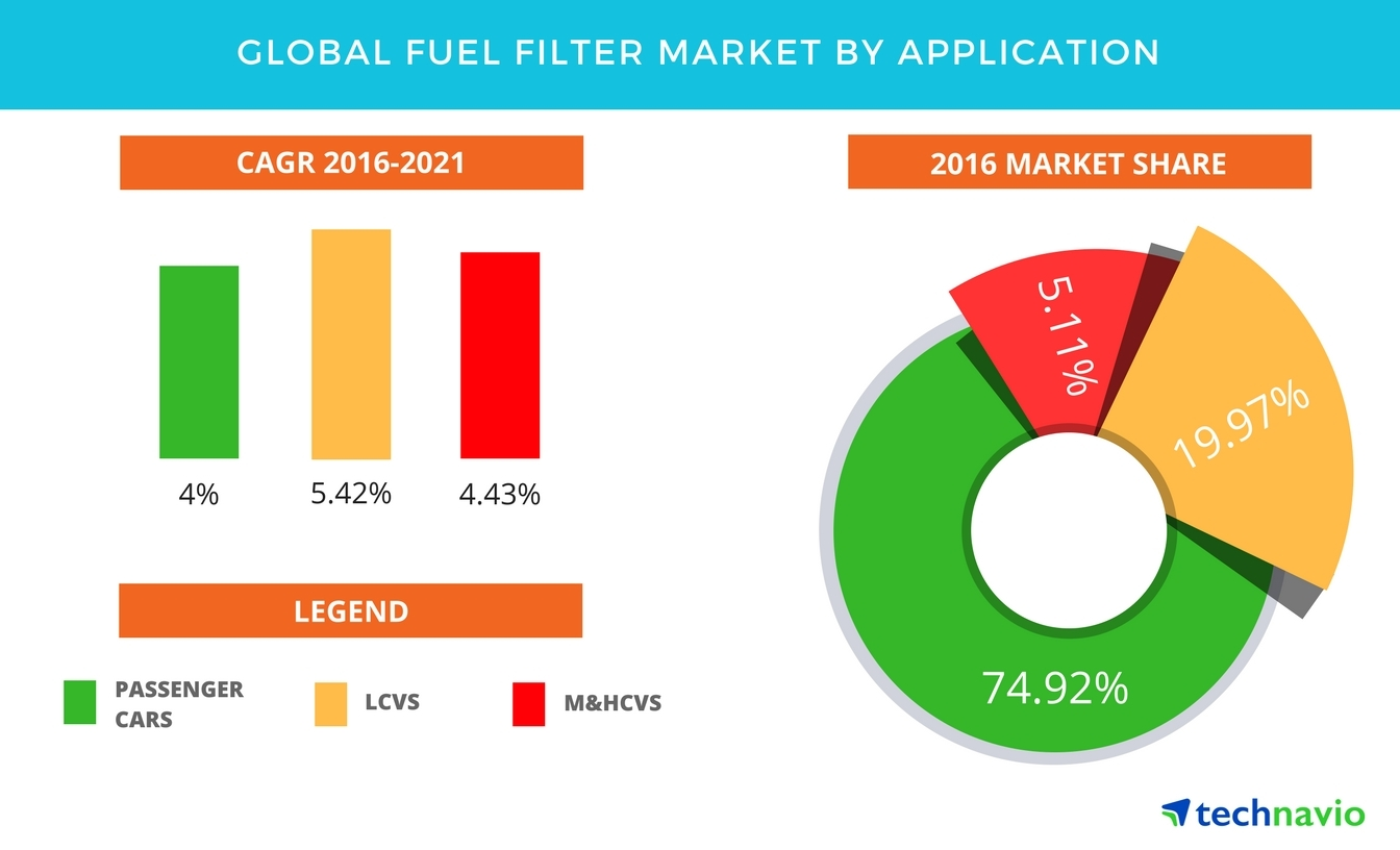 Technavio has published a new report on the global fuel filter market from 2017-2021. (Graphic: Business Wire)