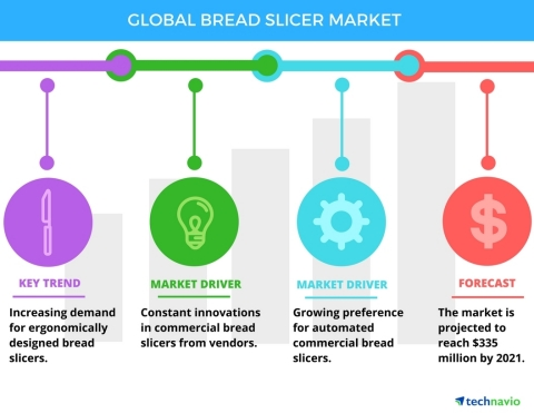 Technavio has published a new report on the global commercial bread slicer market from 2017-2021. (Graphic: Business Wire)