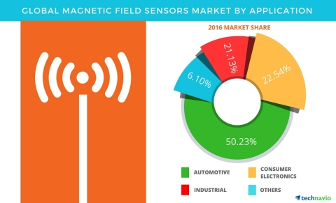 Technavio has published a new report on the global magnetic field sensor market from 2017-2021. (Graphic: Business Wire)