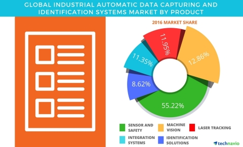 Technavio has published a new report on the global industrial automatic data capturing and identification systems market from 2017-2021. (Graphic: Business Wire)