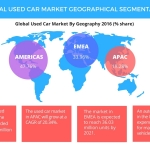 Technavio has published a new report on the global used car market from 2017-2021. (Graphic: Business Wire)